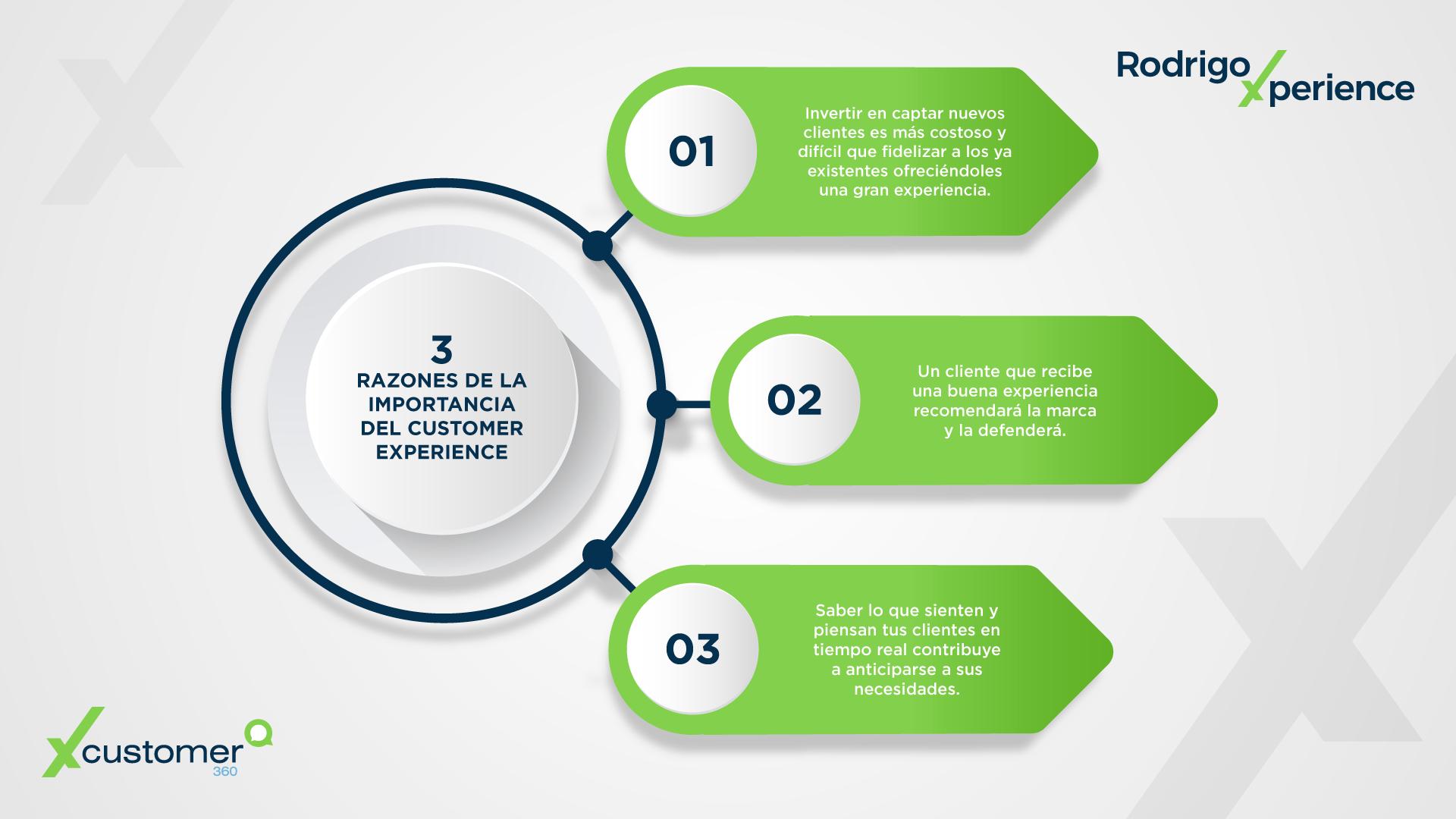 Infografía CX | 3 razones de la importancia del Customer Experience