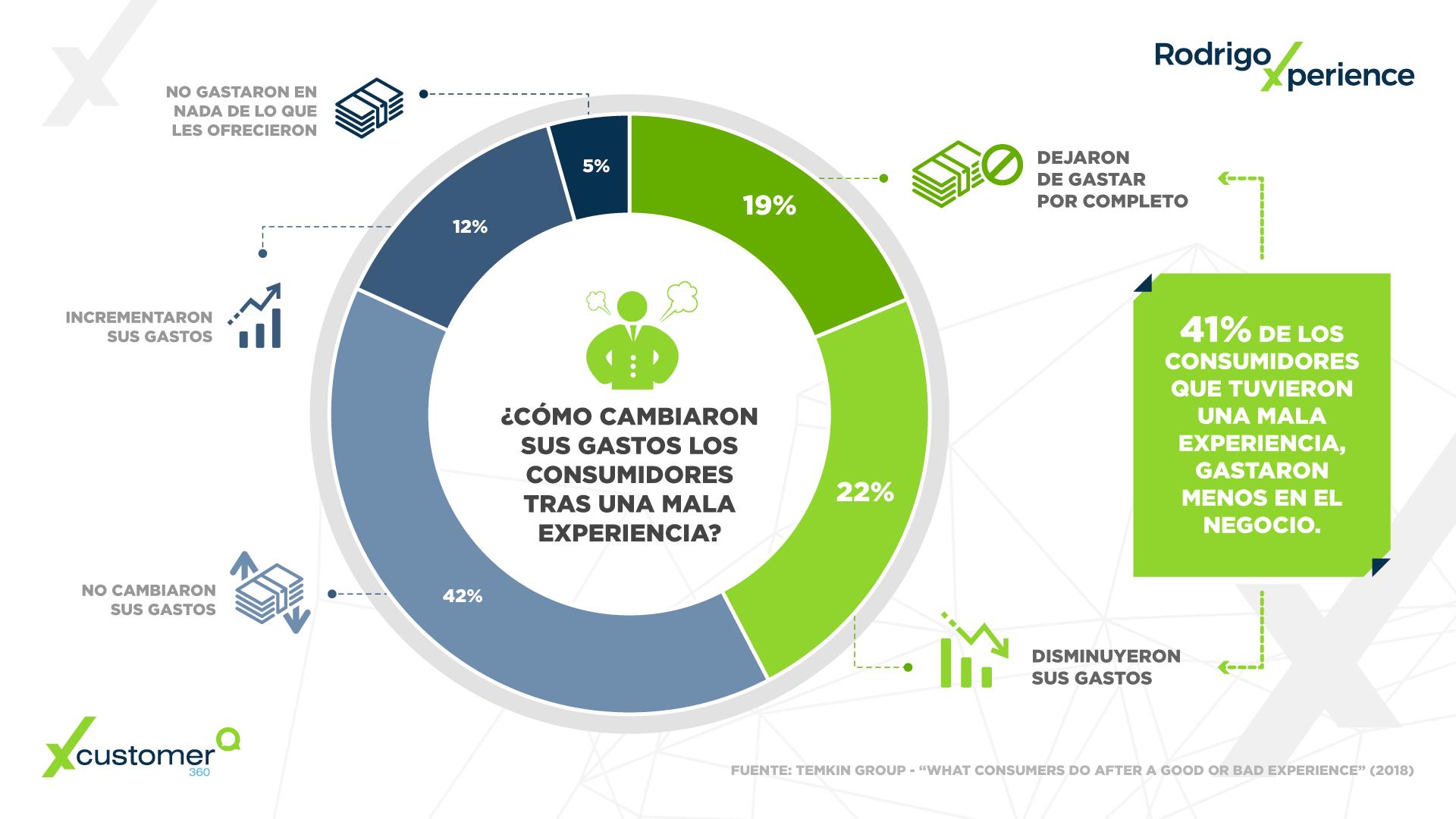 Infografía CX | ¿Cómo cambian sus gastos los consumidores tras una mala experiencia?
