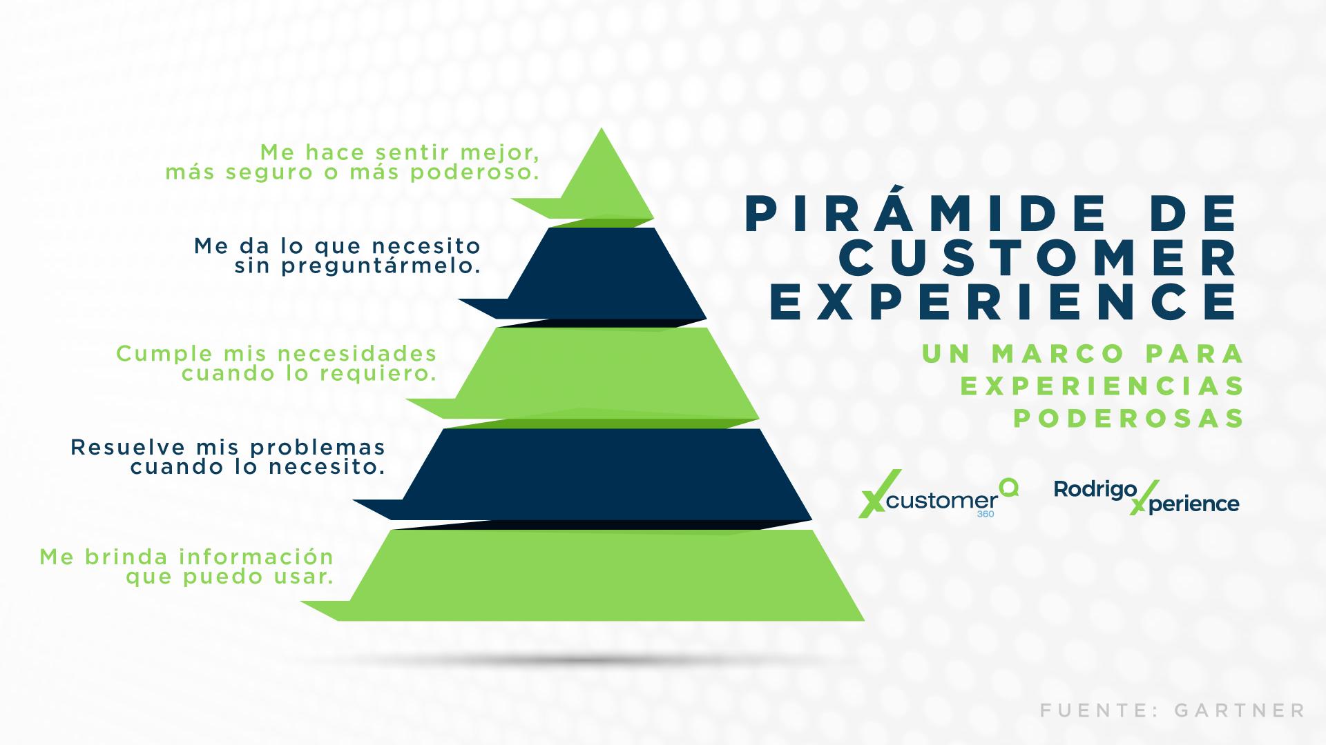 Infografía CX | Pirámide de Customer Experience