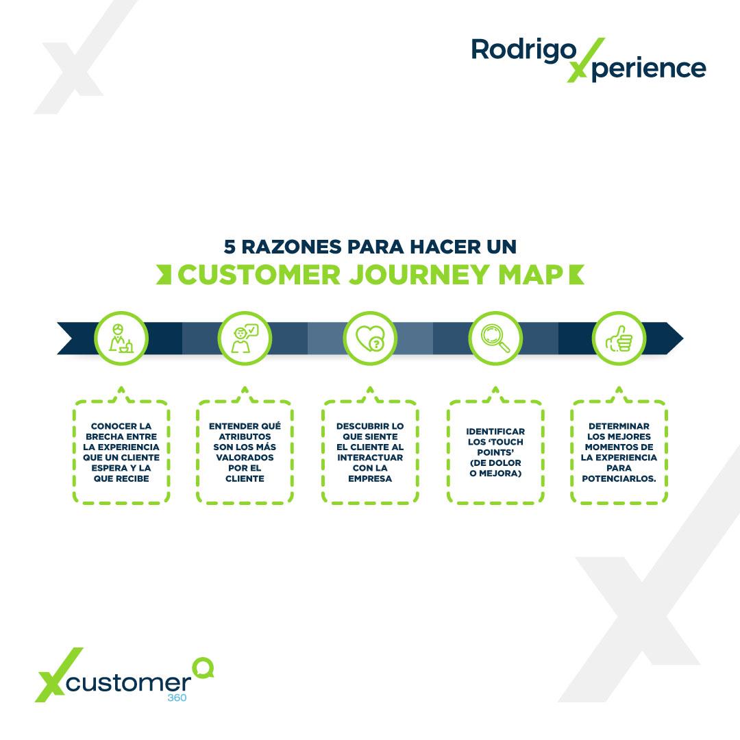 Infografía CX   5 razones para hacer un Customer Journey Map