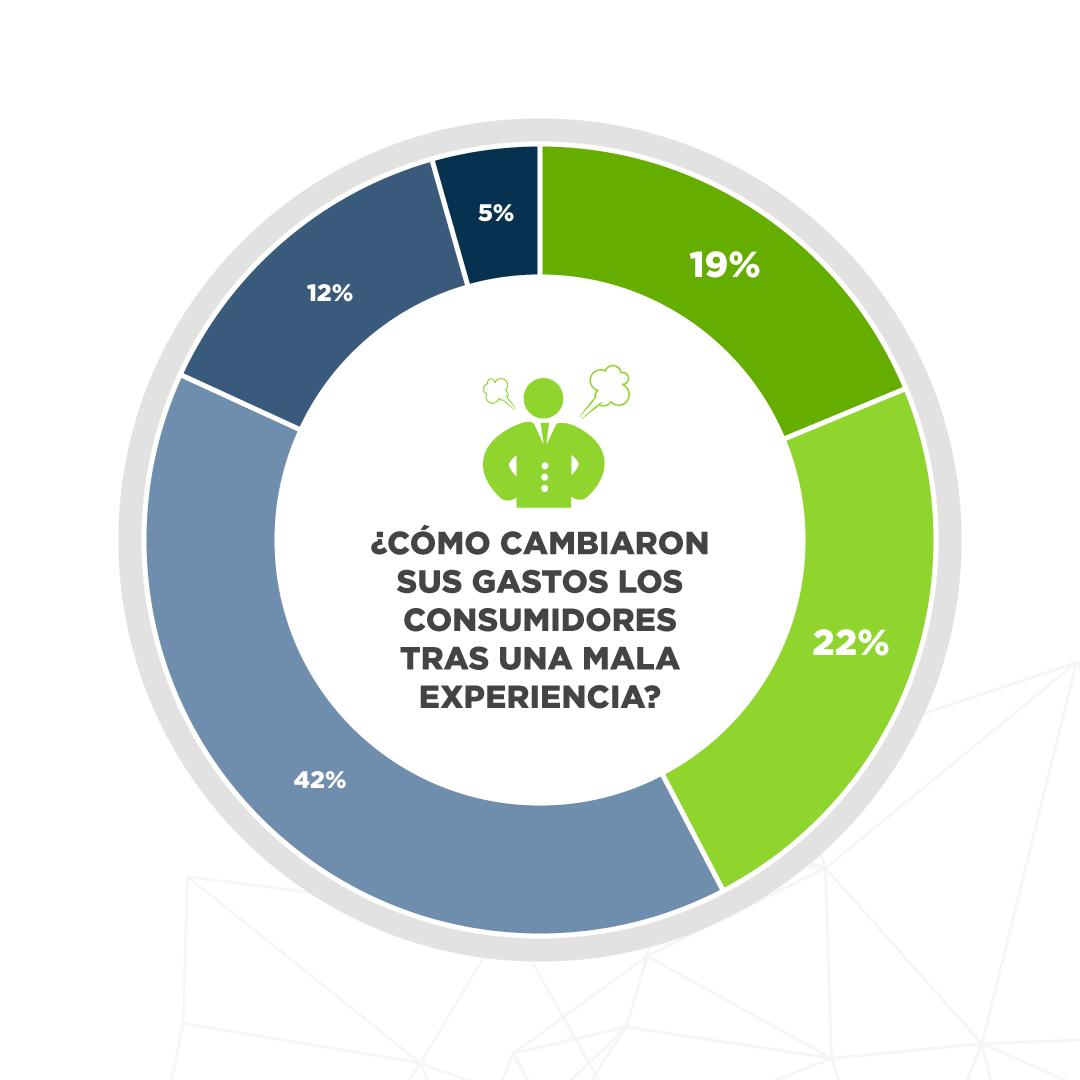 Infografía CX   ¿Cómo cambian sus gastos los consumidores tras una mala experiencia?