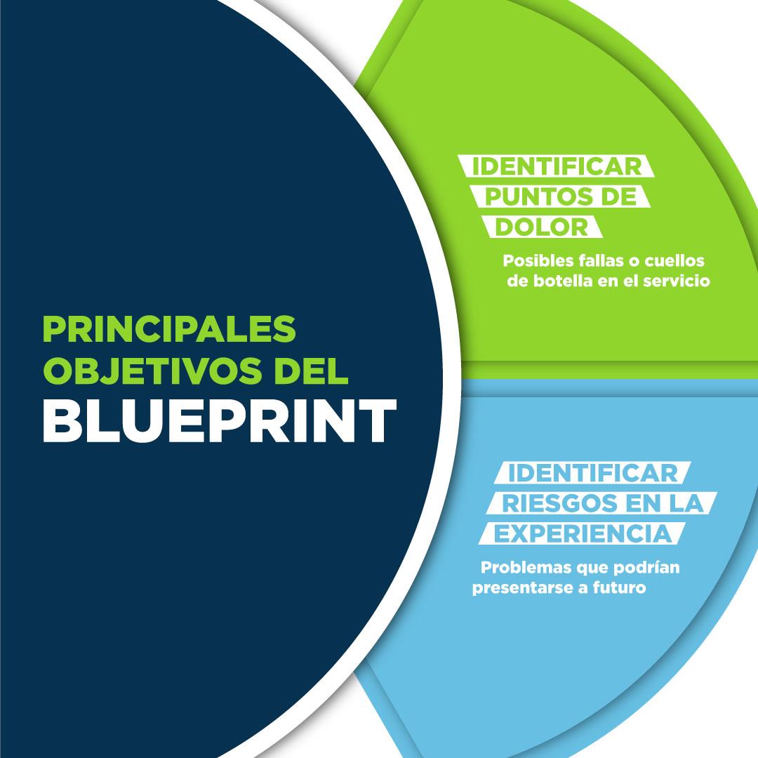 Infografía CX   Principales objetivos del Blueprint